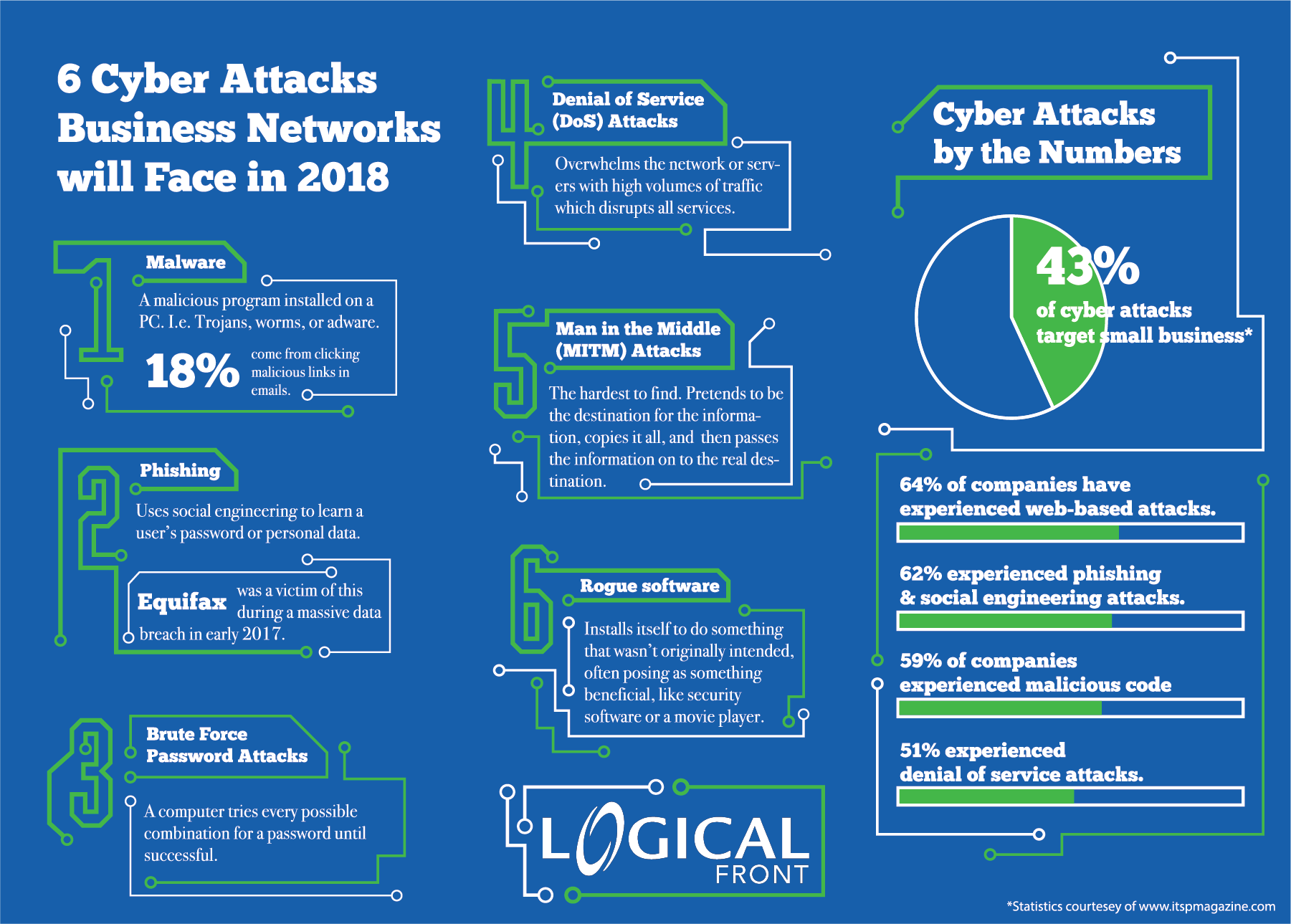 Cyber attacks come in many forms: DoS attacks, social engineering, brute force attacks, phishing, rogue software, and malware.