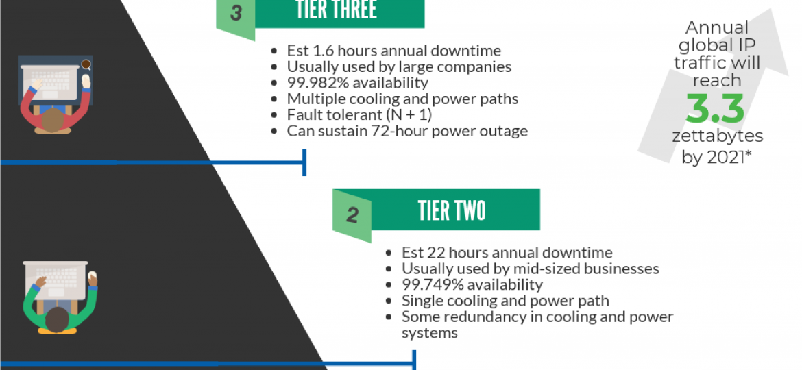 Data center tiers infographic detailing the various perks of each tier.