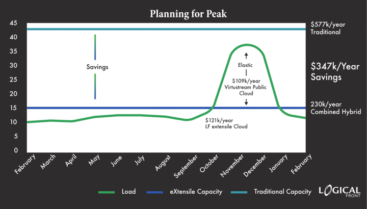 Graph detailing the large amount of savings eXtenisle Hybrid Cloud can save vs. a traditional deployment.