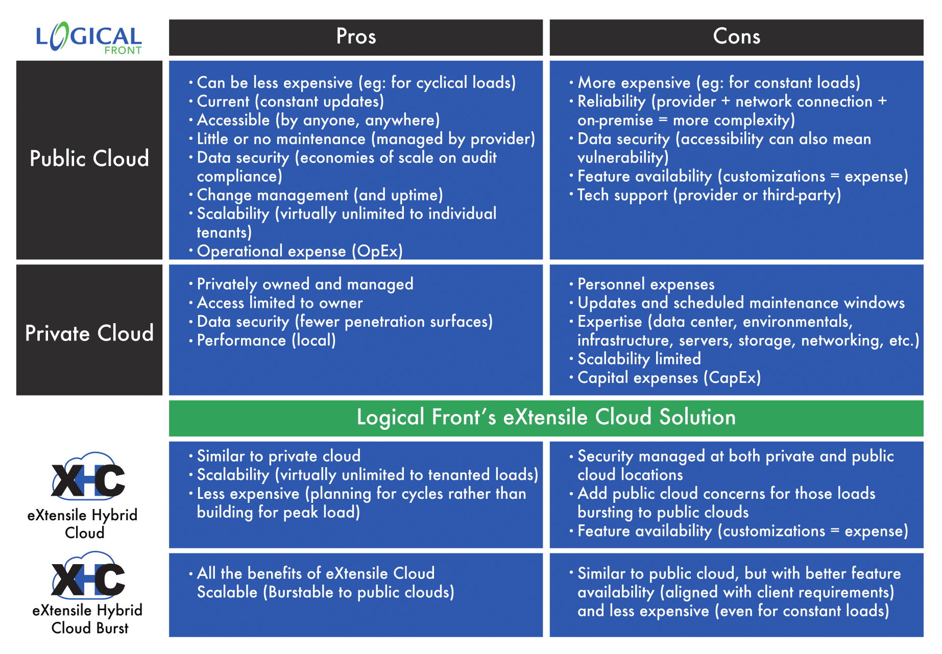 eXtensile Hybrid Cloud Pro/Con Chart detailing the eXtensile Hybrid Cloud difference.